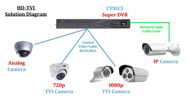 HDTVi видеонаблюдение